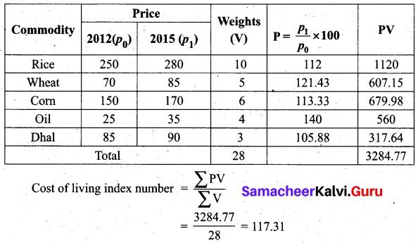 Samacheer Kalvi 12th Business Maths Solutions Chapter 9 Applied Statistics Ex 9.2 36