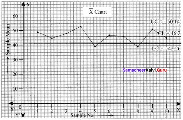 Samacheer Kalvi 12th Business Maths Solutions Chapter 9 Applied Statistics Ex 9.3 12