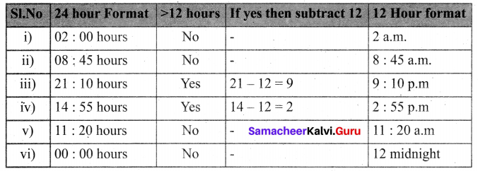Samacheer Kalvi Term 2 6th Maths Solutions Chapter 2 Measurements Ex 2.2