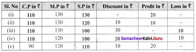 Samacheer Kalvi 6th Maths Solutions Term 2 Chapter 3 Bill, Profit and Loss Ex 3.1 Q4.1