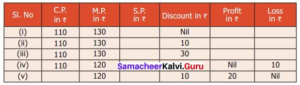 Samacheer Kalvi 6th Maths Solutions Term 2 Chapter 3 Bill, Profit and Loss Ex 3.1 Q4