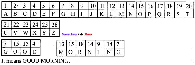 Samacheer Kalvi 6th Maths Solutions Term 3 Chapter 5 Information Processing Ex 5.2 90