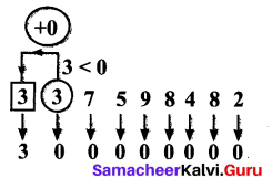 Samacheer Kalvi 6th Maths Term 1 Chapter 1 Numbers Ex 1.4 Q3.4