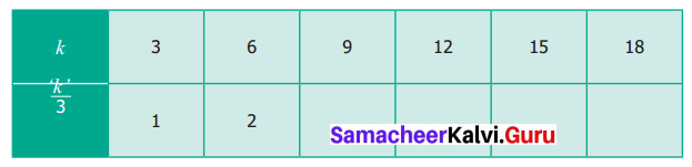Samacheer Kalvi 6th Maths Term 1 Chapter 2 Introduction to Algebra Ex 2.2 Q7