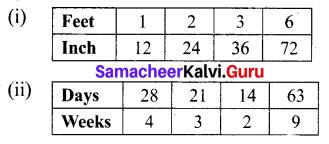 Samacheer Kalvi 6th Maths Term 1 Chapter 3 Ratio and Proportion Ex 3.2 Q2.1
