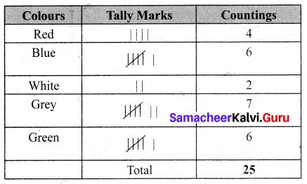 Samacheer Kalvi 6th Maths Term 1 Chapter 5 Statistics Ex 5.1 Q3.1