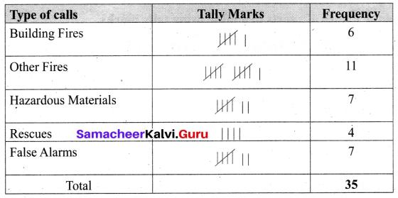 Samacheer Kalvi 6th Maths Term 1 Chapter 5 Statistics Ex 5.1 Q5.1
