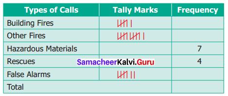 Samacheer Kalvi 6th Maths Term 1 Chapter 5 Statistics Ex 5.1 Q5