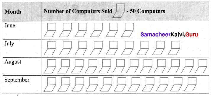 Samacheer Kalvi 6th Maths Term 1 Chapter 5 Statistics Ex 5.2 Q2.1
