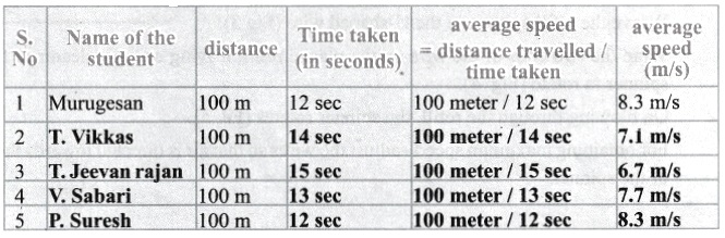 Samacheer Kalvi 6th Science Solutions Term 1 Chapter 2 Force and Motion 20