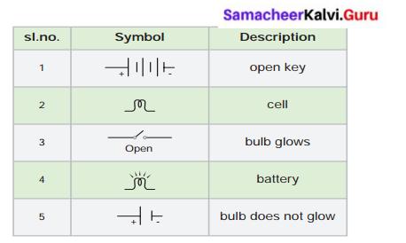 Samacheer Kalvi Guru 6th Science Solutions Term 2 Chapter 2 Electricity