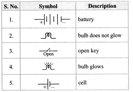 Samacheer Kalvi 6th Science Book Back Answers Term 2 Chapter 2 Electricity