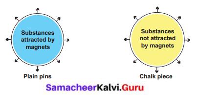 Samacheer Kalvi 6th Science Term 3 Chapter 1 Magnetism