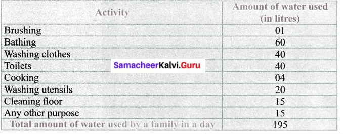 6th Science Term 3 Chapter 2 Water Solutions Samacheer Kalvi