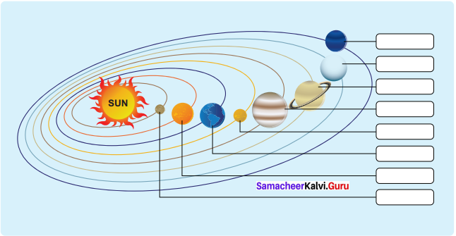 The Universe And Solar System 6th Standard Samacheer Kalvi Social Science Geography Solutions Term 1 Chapter 1