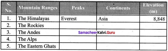 Samacheer Kalvi Guru 6th Social Science Geography Solutions Term 1 Chapter 2 Land And Oceans