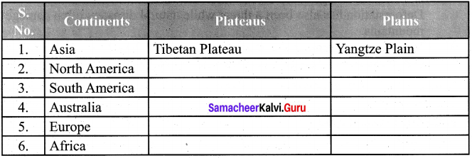 Samacheer Kalvi 6th Social Science Book Back Answers Geography Solutions Term 1 Chapter 2 Land And Oceans