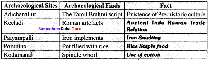 Vedic Culture In North India And Megalithic Culture In South India Samacheer Kalvi 6th Social Science Hitory Solutions Term 2 Chapter 1