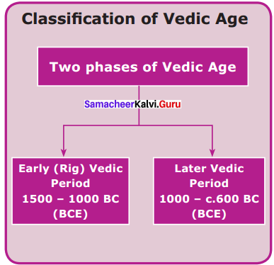 6th Standard Social Science Guide In English Medium Pdf Download Vedic Culture In North India And Megalithic Culture In South India