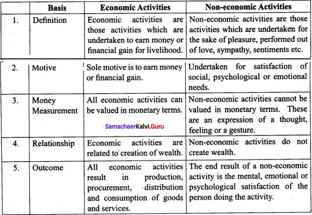 Tamil Nadu 11th Commerce Model Question Paper 4 English Medium