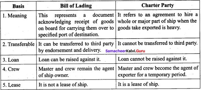 Tamil Nadu 11th Commerce Model Question Paper 5 English Medium