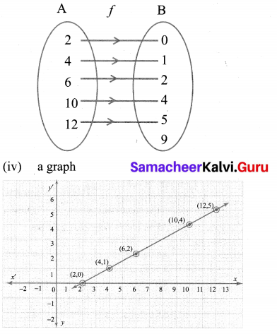 10th Maths 1.4 Exercise Samacheer Kalvi Chapter 1 Relations And Functions