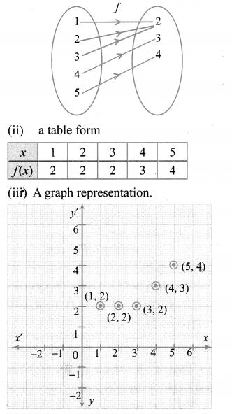 10th Maths Ex 1.4 Samacheer Kalvi Chapter 1 Relations And Functions