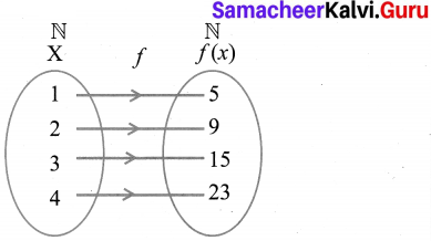Samacheer Kalvi 10th Maths Book Graph Solution Chapter 1 Relations And Functions Ex 1.4
