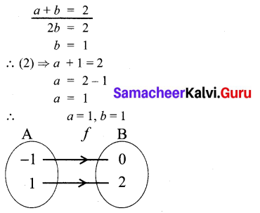 10th Maths Exercise 1.4 In Tamil Samacheer Kalvi Chapter 1 Relations And Functions