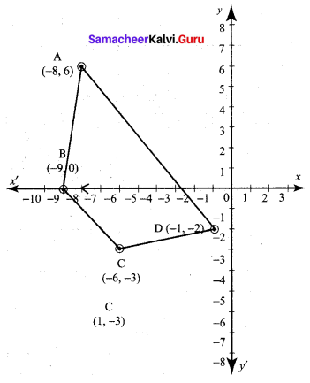 10th Maths Exercise 5.1 5th Sum Chapter 5 Coordinate Geometry
