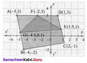 Samacheer Kalvi 10th Maths Chapter 5 Coordinate Geometry Ex 5.1 92