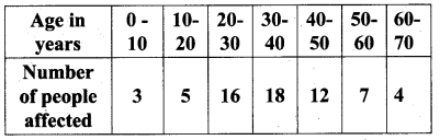 Samacheer Kalvi 10th Maths Chapter 8 Statistics and Probability Ex 8.1 14
