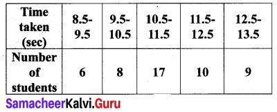 Samacheer Kalvi 10th Maths Chapter 8 Statistics and Probability Ex 8.1 20