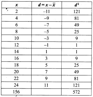 Samacheer Kalvi 10th Maths Chapter 8 Statistics and Probability Ex 8.1 7