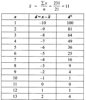 Samacheer Kalvi 10th Maths Chapter 8 Statistics and Probability Ex 8.1 9