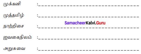 Samacheer Kalvi 7th Tamil Solutions Term 1 Chapter 1.5 குற்றியலுகரம், குற்றியலிகரம் - 000000
