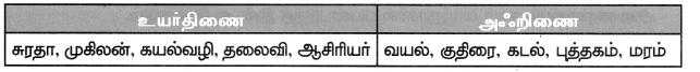 Samacheer Kalvi 7th Tamil Solutions Term 1 Chapter 1.5 குற்றியலுகரம், குற்றியலிகரம் - 7