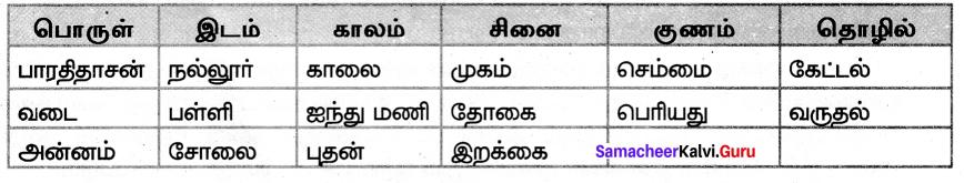 Samacheer Kalvi 7th Tamil Solutions Term 2 Chapter 2.5 ஒரெழுத்து ஒருமொழி, பகுபதம், பகாப்பதம் - 2