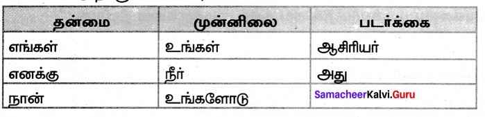 Samacheer Kalvi 7th Tamil Solutions Term 2 Chapter 2.5 ஒரெழுத்து ஒருமொழி, பகுபதம், பகாப்பதம் - 3