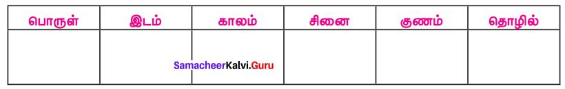 Samacheer Kalvi 7th Tamil Solutions Term 2 Chapter 2.5 ஒரெழுத்து ஒருமொழி, பகுபதம், பகாப்பதம் - 8