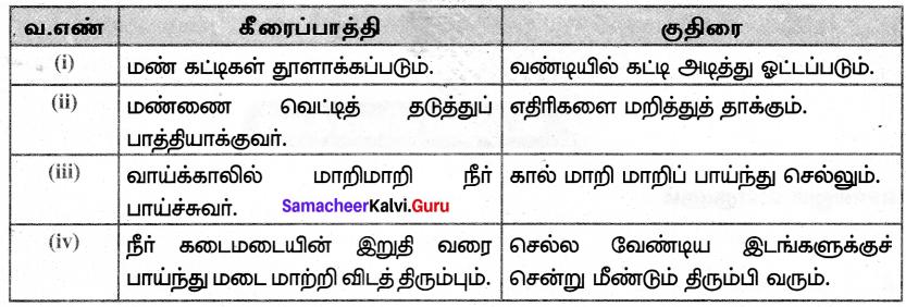 Samacheer Kalvi 7th Tamil Solutions Term 2 Chapter 3.2 கீரைப்பாத்தியும் குதிரையும் - 1