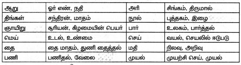 Samacheer Kalvi 7th Tamil Solutions Term 2 Chapter 3.2 கீரைப்பாத்தியும் குதிரையும் - 3