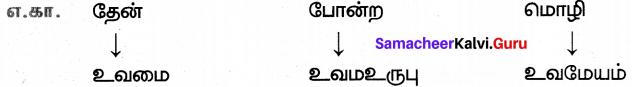 Samacheer Kalvi 7th Tamil Solutions Term 3 Chapter 1.5 அணி இலக்கணம் - 1