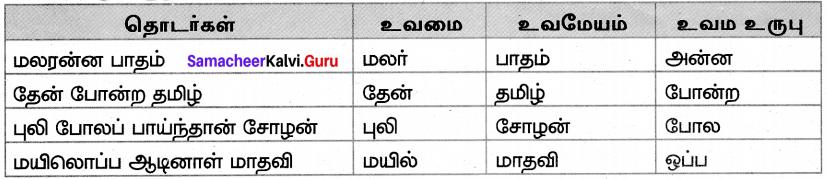 Samacheer Kalvi 7th Tamil Solutions Term 3 Chapter 1.5 அணி இலக்கணம் - 3
