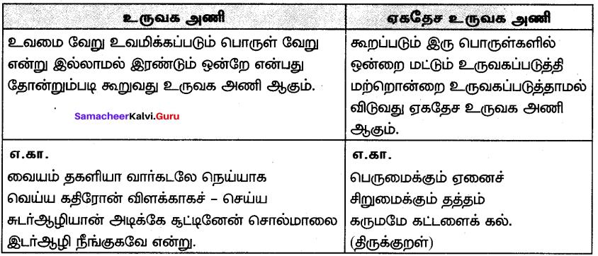 Samacheer Kalvi 7th Tamil Solutions Term 3 Chapter 2.5 அணி இலக்கணம் - 1