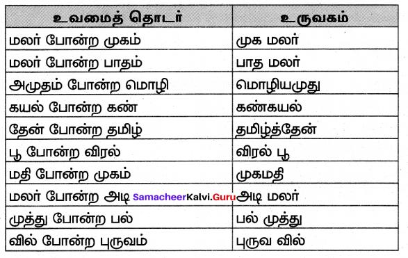 Samacheer Kalvi 7th Tamil Solutions Term 3 Chapter 2.5 அணி இலக்கணம் - 2