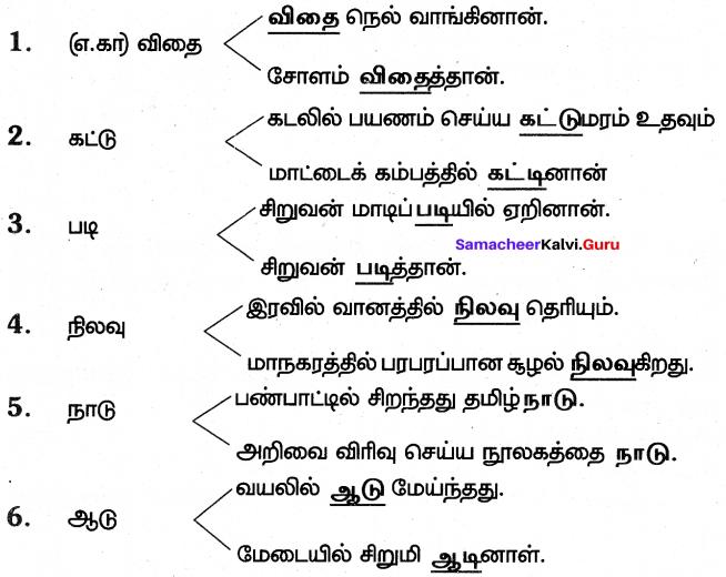 Samacheer Kalvi 7th Tamil Solutions Term 3 Chapter 2.5 அணி இலக்கணம் - 4