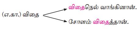 Samacheer Kalvi 7th Tamil Solutions Term 3 Chapter 2.5 அணி இலக்கணம் - 8