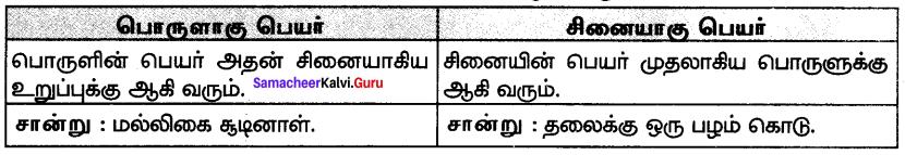 Samacheer Kalvi 7th Tamil Solutions Term 3 Chapter 3.5 ஆகுபெயர் - 1
