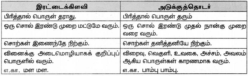 Samacheer Kalvi 7th Tamil Solutions Term 3 Chapter 3.5 ஆகுபெயர் - 2